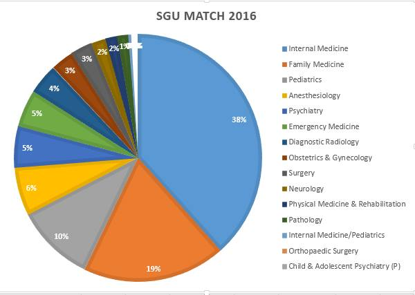 Complete SGU Review From A Successfully Matched Graduate