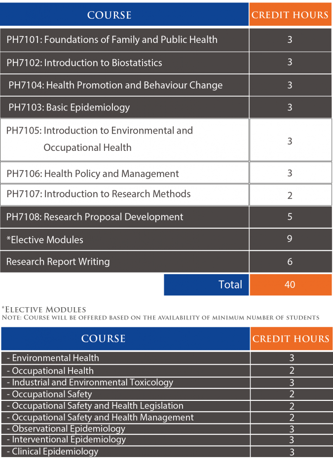 Master of Science (Public Health) | Curriculum Structure | Perdana University Graduate School of Medicine